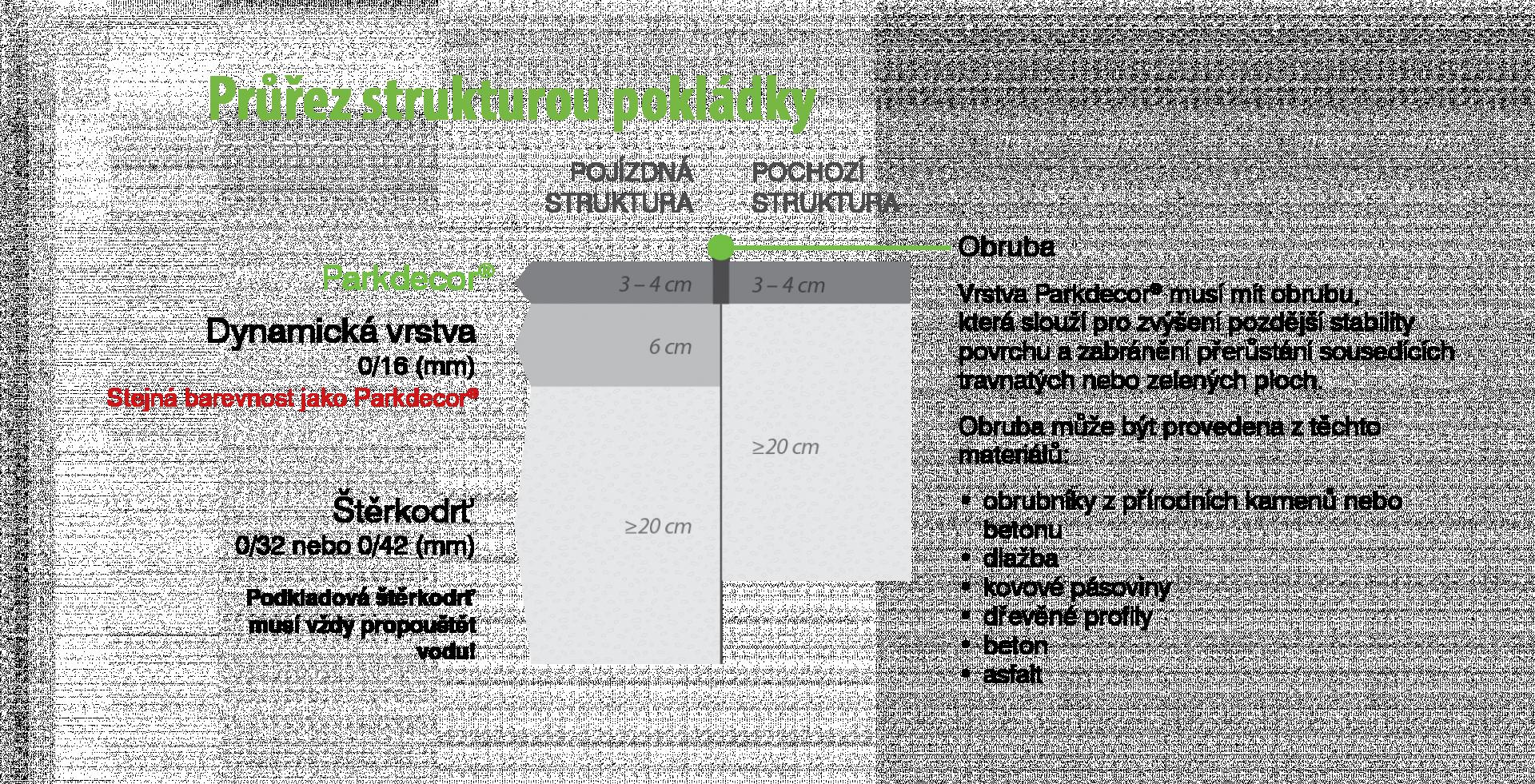 Systém pokládky mlatového povrchu při použití Parkdecoru